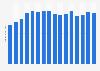 Novartis' revenue 2007-2018