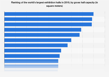 Largest exhibition halls in the world by hall capacity 2018