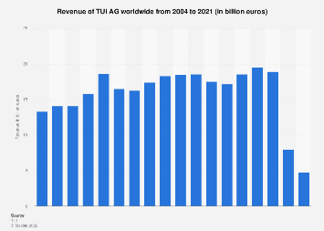 Revenue of TUI AG worldwide 2004-2017