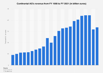 Continental AG's revenue 1999-2017