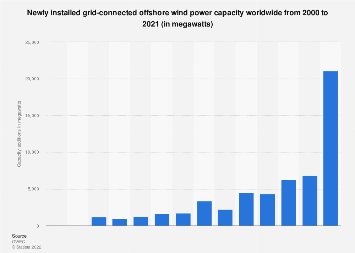 Wind power - capacity addition to offshore facilities worldwide 2000-2018