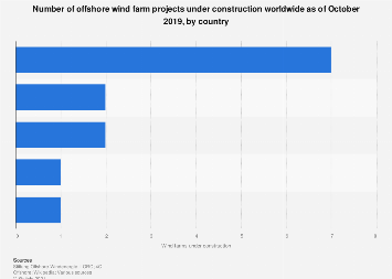 Offshore wind farms under construction by country 2018