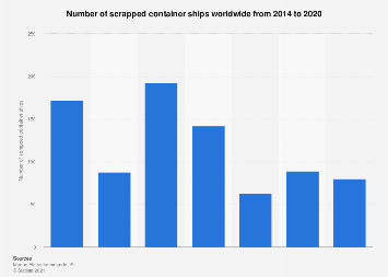 Scrapped container ships worldwide 2014-2017
