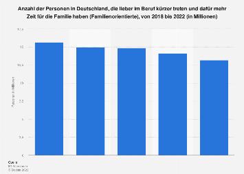 Umfrage in Deutschland zu Familienorientierung vor Berufsleben bis 2017