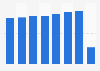 KLM - Worldwide passenger traffic 2013-2018