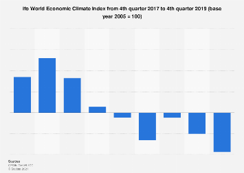 ifo World Economic Climate Index 2nd quarter 2019
