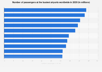 Passenger traffic - number of passengers at selected airports 2016