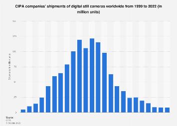 CIPA companies: shipments of digital cameras 1999-2017