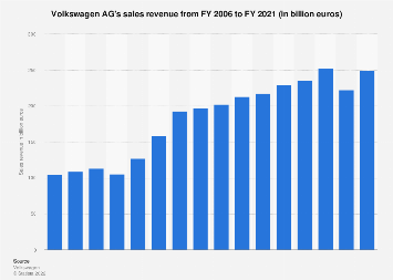 Volkswagen AG - sales revenue 2006-2017