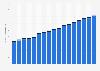 China - oil consumption 2005-2017