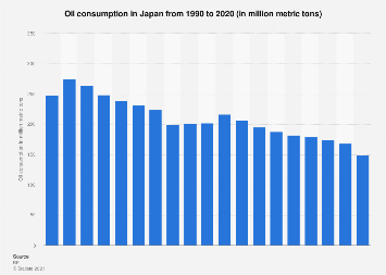 Oil consumption in Japan 1990-2017