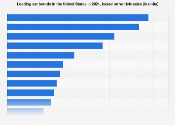 Car brands - vehicle sales in the U.S. 2017