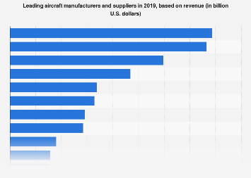 Worldwide leading aircraft manufacturers and suppliers - revenue 2016
