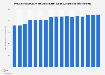 Middle East oil reserves 1990-2018