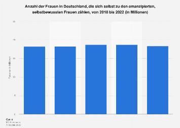 Umfrage zur Selbsteinschätzung als emanzipierte, selbstbewusste Frau bis 2017