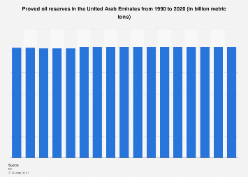 Oil reserves of the United Arab Emirates 1990-2016