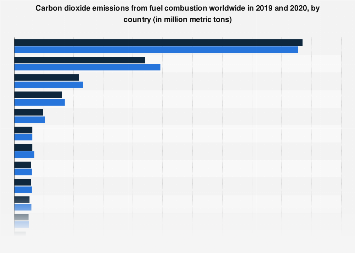 CO2 emissions from fuel combustion worldwide by country 2016