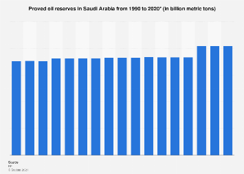 Oil reserves in Saudi Arabia 1990-2017