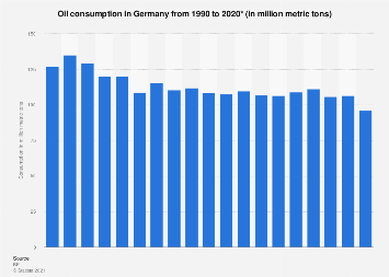 Oil consumption in Germany - in million metric tons 1990-2016