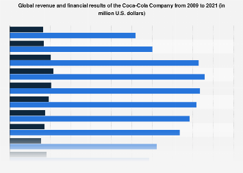 Revenue and financial key figures of Coca-Cola 2009-2018