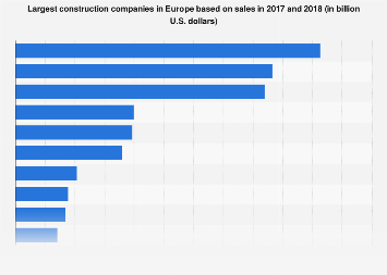 Europe's largest construction companies based on sales 2015-2016
