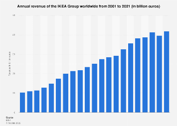 Annual revenue of IKEA worldwide 2001-2016