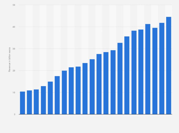 Ikea Revenue 2018 Statista