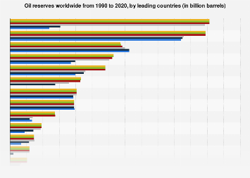 Oil reserves in selected countries 1990-2017