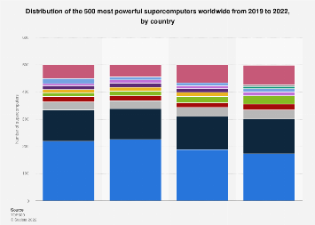 Number of top 500 supercomputers worldwide 2019, by country