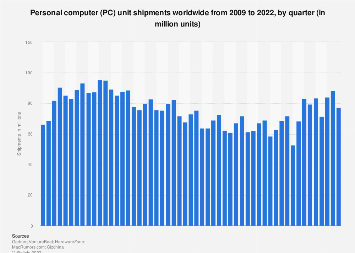 Global PC shipments per quarter 2009-2018