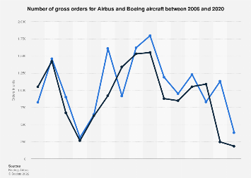 Airbus and Boeing: aircraft orders 2003-2018
