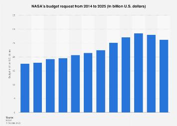 NASA - budget 2014-2023