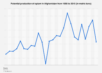 Production of opium in Afghanistan 1990-2015
