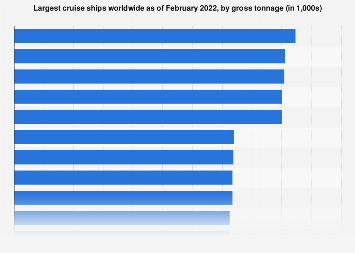 Largest cruise ships worldwide in 2017, by gross tonnage
