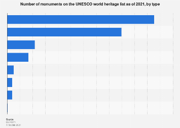 Monuments on the UNESCO world heritage list as of September 2018, by type