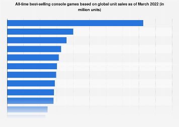 Japan Best Selling Console Games 2017 Statistic