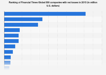 Financial Times Global 500 companies with net losses in 2015