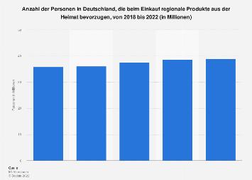 Umfrage in Deutschland zur Bevorzugung von Produkten aus der Region bis 2019