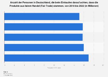Umfrage in Deutschland zur Bevorzugung von Fair-Trade-Produkten bis 2018