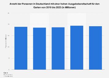 Umfrage in Deutschland zur Ausgabebereitschaft für den Garten bis 2018
