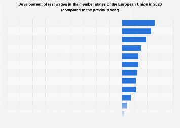 Development of real wages in EU countries 2018