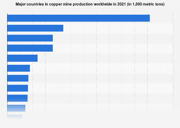 Copper production in leading countries 2010-2017