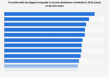 Gini Index - countries with the biggest inequality in income distribution 2017