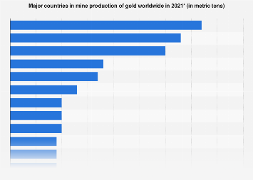 Gold production sorted by major countries 2010-2017