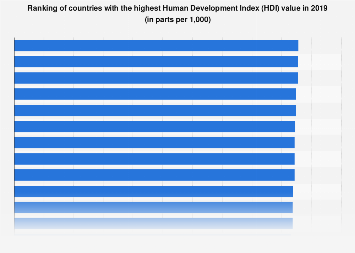 Countries with the highest Human Development Index value 2015