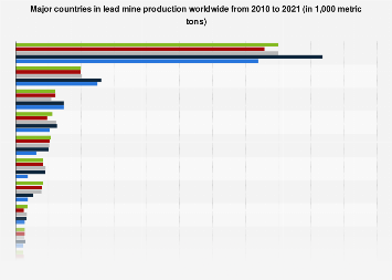 Lead - major countries in mine production 2010-2017