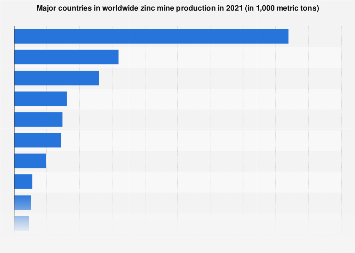 Zinc production in major countries 2010-2017