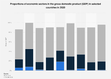 Proportions of economic sectors in GDP in selected countries 2015