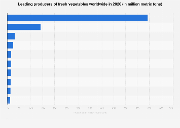 Leading global producers of fresh vegetables 2016