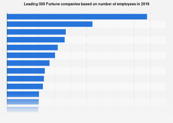 Largest companies in the world based on number of employees 2017